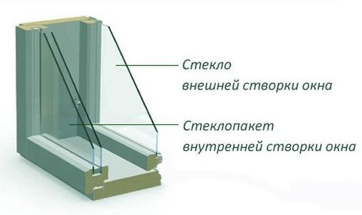 Остекление финского окна